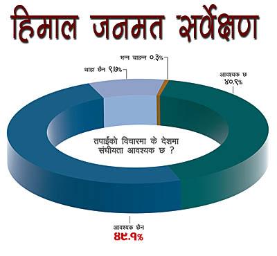 धरापमा संघीयता (जनमत सर्वेक्षण)