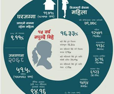 कहाँ छैनन् नेपाली महिला  (इन्फोग्राफिक्स)