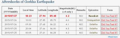 नुवाकोट केन्द्र बनाएर भूकम्प