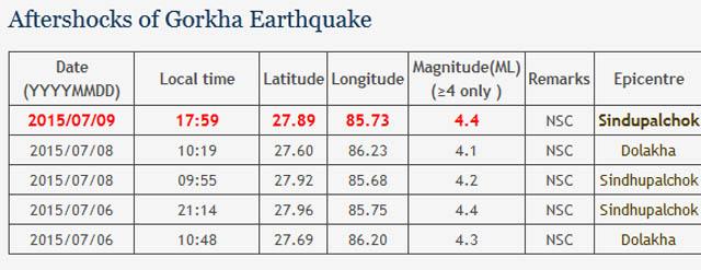 ४.४ म्याग्निच्यूडको भूकम्प