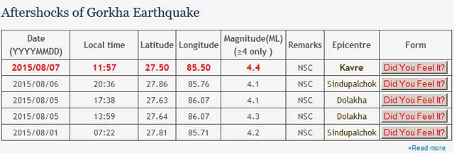 काभ्रे केन्द्र भएको भूकम्प
