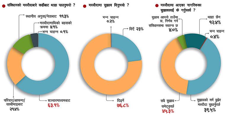 नागरिक–सरकार सम्बन्ध: घटेन दूरी (हिमाल जनमत सर्वेक्षण)