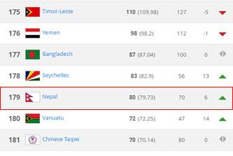 फिफा र्याङ्किङमा नेपाल ६ स्थान उक्लियो